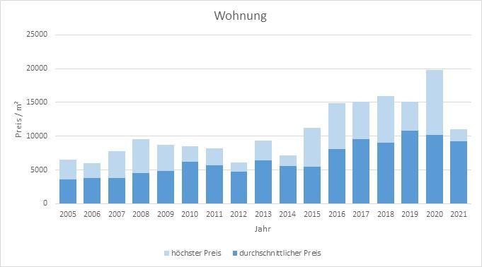 München - Gern Wohnung kaufen verkaufen Preis Bewertung Makler www.happy-immo.de 2019 2020 2021