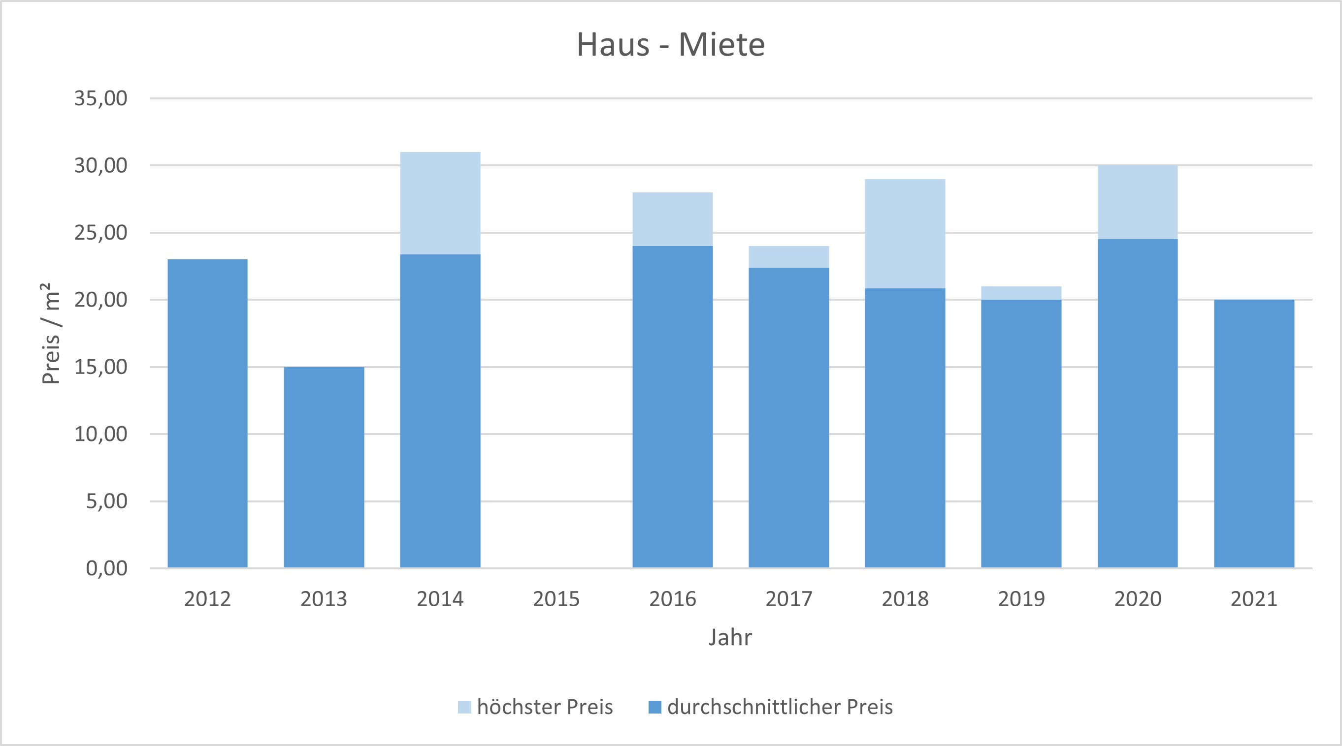 München - Gern Haus mieten vermieten Preis Bewertung Makler www.happy-immo.de 2019 2020 2021
