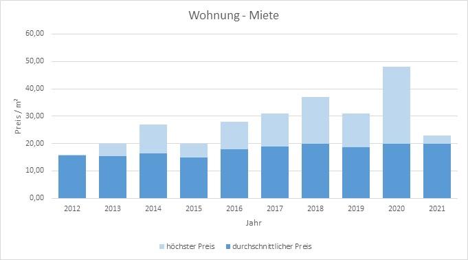 München - Gern Wohnung mieten vermieten Preis Bewertung Makler www.happy-immo.de 2019 2020 2021