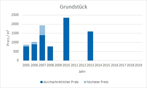 München - Giesing Grundstück kaufen verkaufen Preis Bewertung Makler www.happy-immo.de