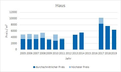 München - Giesing Haus kaufen verkaufen Preis Bewertung Makler www.happy-immo.de