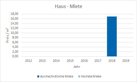 München - Giesing Haus mieten vermieten Preis Bewertung Makler www.happy-immo.de