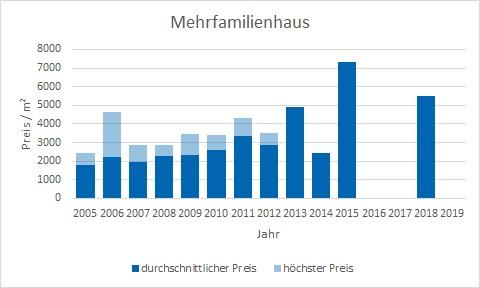 München - Giesing Mehrfamilienhaus kaufen verkaufen Preis Bewertung Makler www.happy-immo.de