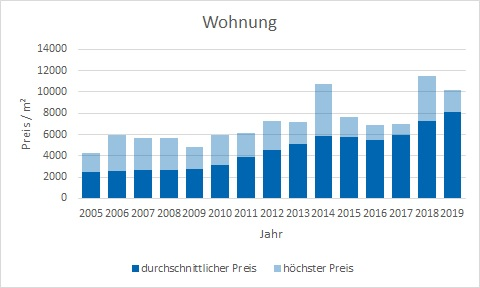 München - Giesing Wohnung kaufen verkaufen Preis Bewertung Makler www.happy-immo.de
