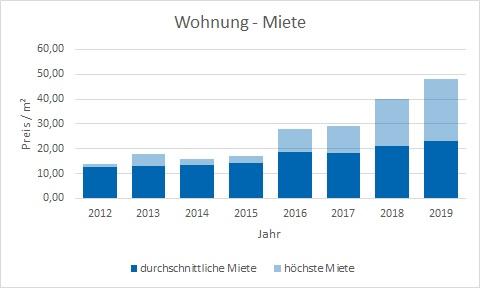 München - Giesing Wohnung mieten vermietenPreis Bewertung Makler www.happy-immo.de
