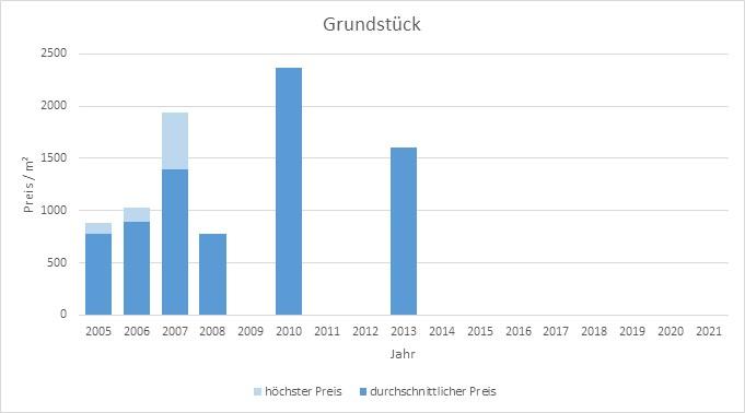München - Giesing Grundstück kaufen verkaufen Preis Bewertung 2019 2020 2021 Makler www.happy-immo.de