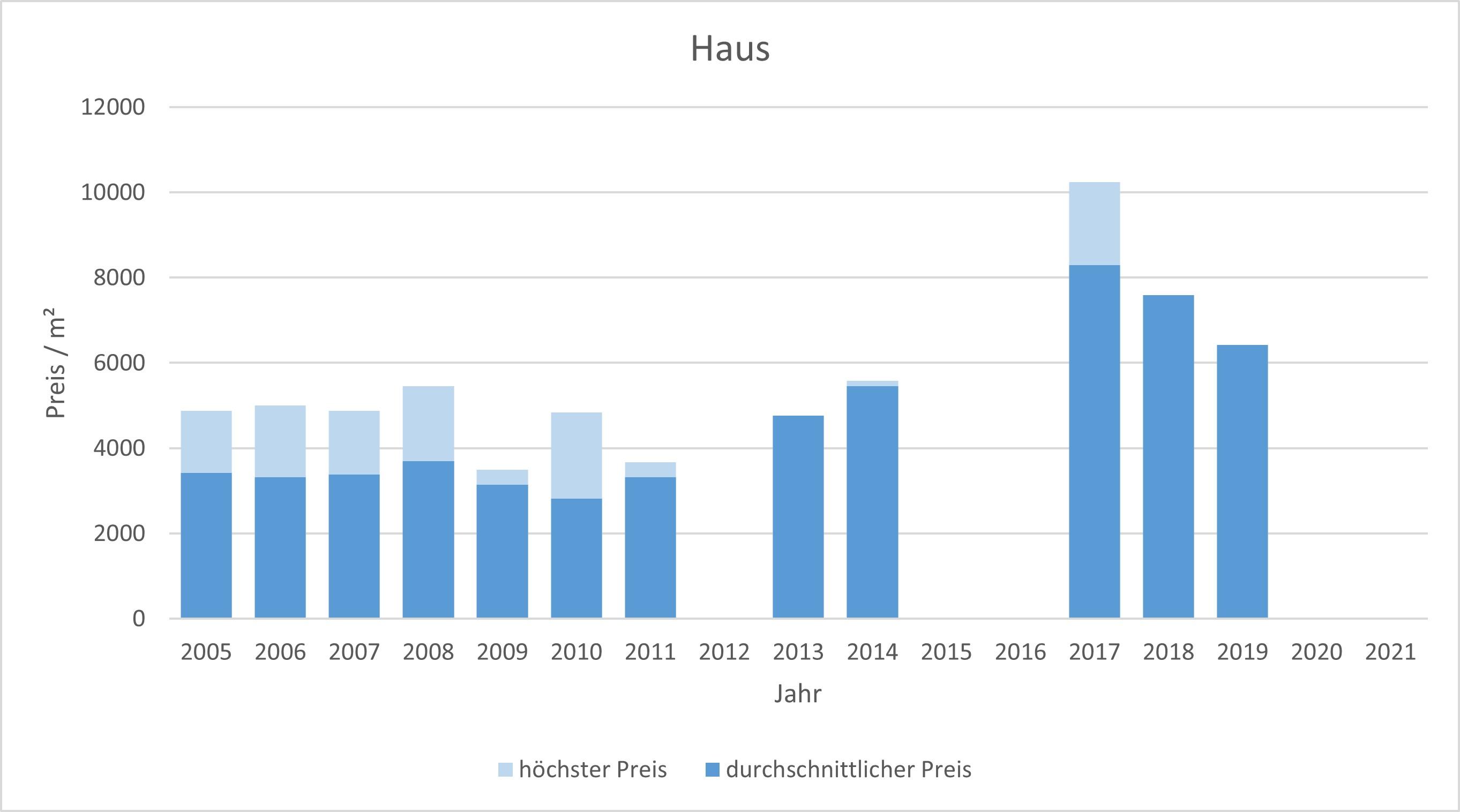München - Giesing Haus kaufen verkaufen Preis Bewertung Makler www.happy-immo.de 2019 2020 2021