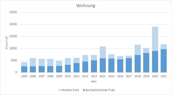 München - Giesing Wohnung kaufen verkaufen Preis Bewertung Makler 2019 2020 2021 www.happy-immo.de