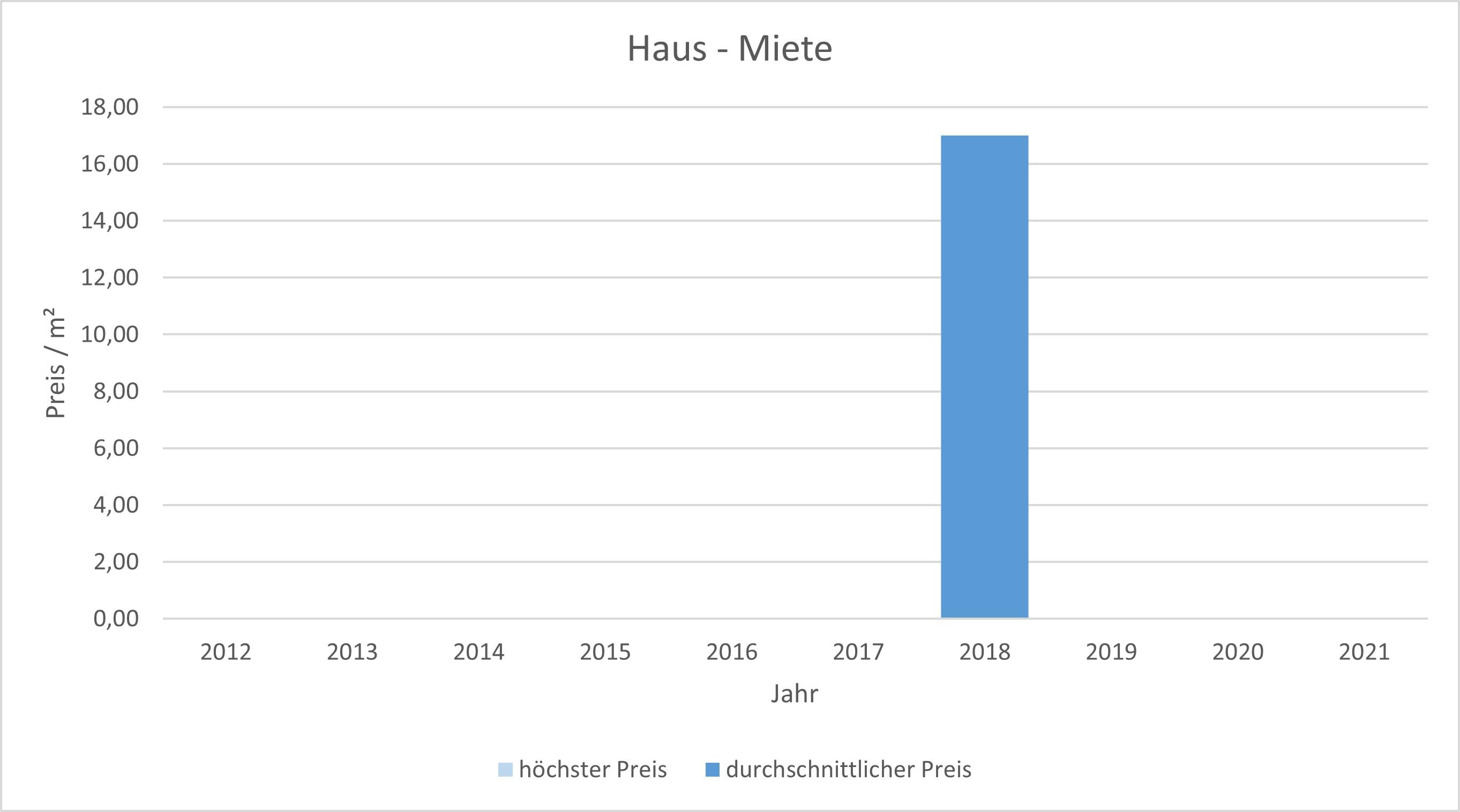München - Giesing Haus mieten vermieten Preis Bewertung Makler www.happy-immo.de 2019 2020 2021