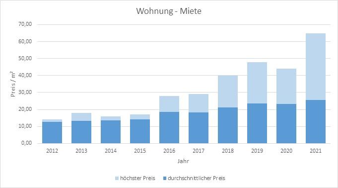 München - Giesing Wohnung mieten vermietenPreis Bewertung Makler 2019 2020 2021 www.happy-immo.de