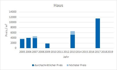 München - Glockenbachviertel Haus kaufen verkaufen Preis Bewertung Makler www.happy-immo.de