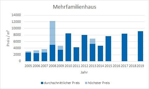 München - Glockenbachviertel Mehrfamilienhaus kaufen verkaufen Preis Bewertung Makler www.happy-immo.de