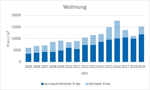 München - Glockenbachviertel Wohnung kaufen verkaufen Preis Bewertung Makler www.happy-immo.de