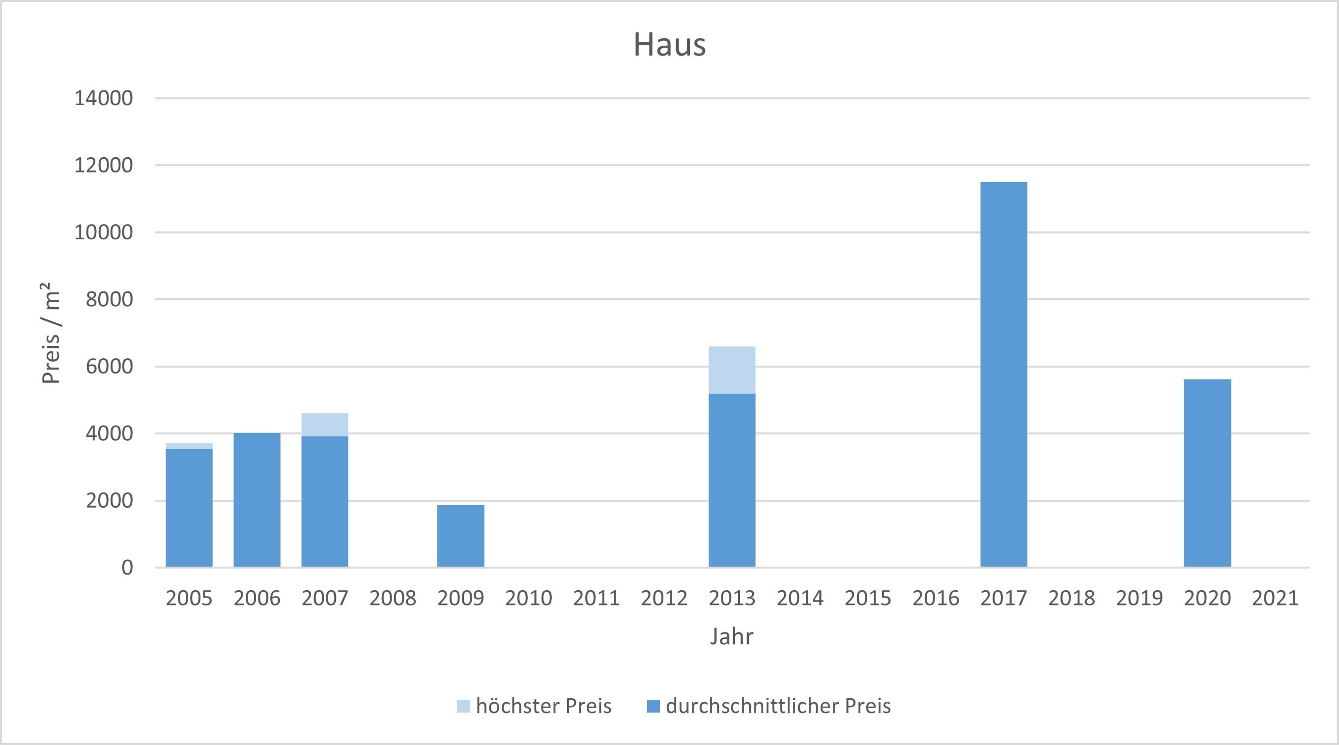 München - Glockenbachviertel Haus kaufen verkaufen Preis Bewertung Makler 2019 2020 2021 www.happy-immo.de