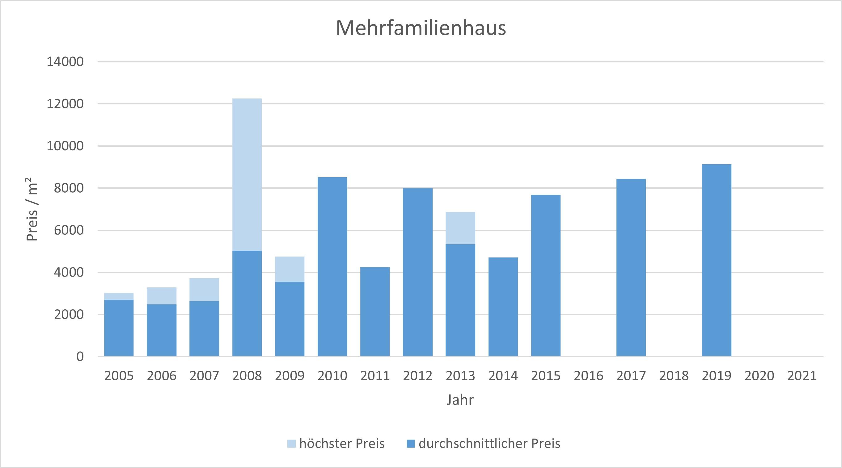 München - Glockenbachviertel Mehrfamilienhaus kaufen verkaufen Preis Bewertung 2019 2020 2021 Makler www.happy-immo.de