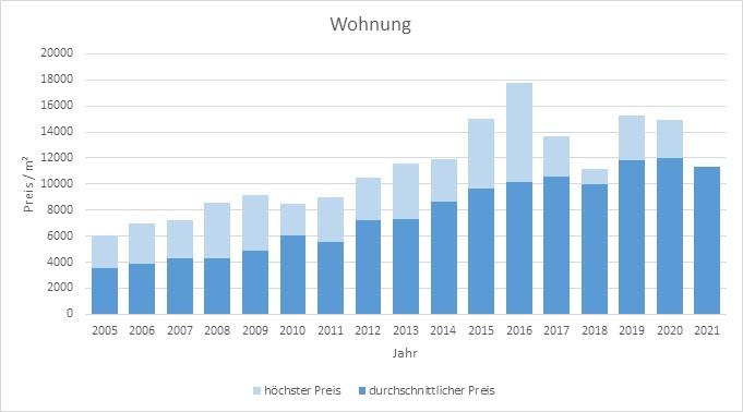 München - Glockenbachviertel Wohnung kaufen verkaufen Preis Bewertung Makler 2019 2020 2021 www.happy-immo.de