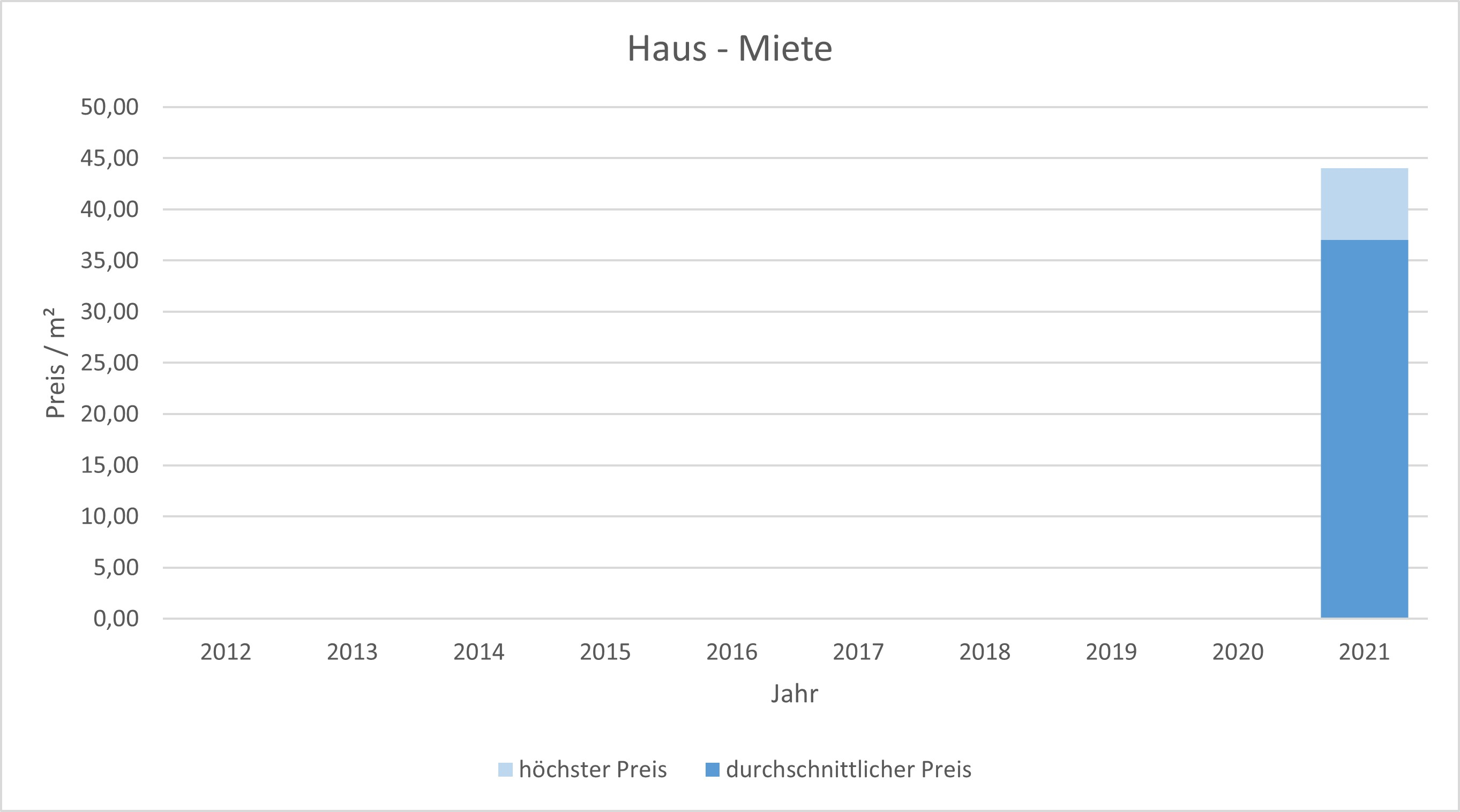München - Glockenbachviertel Wohnung mieten vermieten Preis Bewertung Makler 2019 2020 2021 www.happy-immo.de