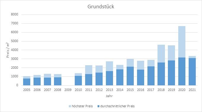 München - Hadern Grundstück kaufen verkaufen Preis Bewertung Makler www.happy-immo.de