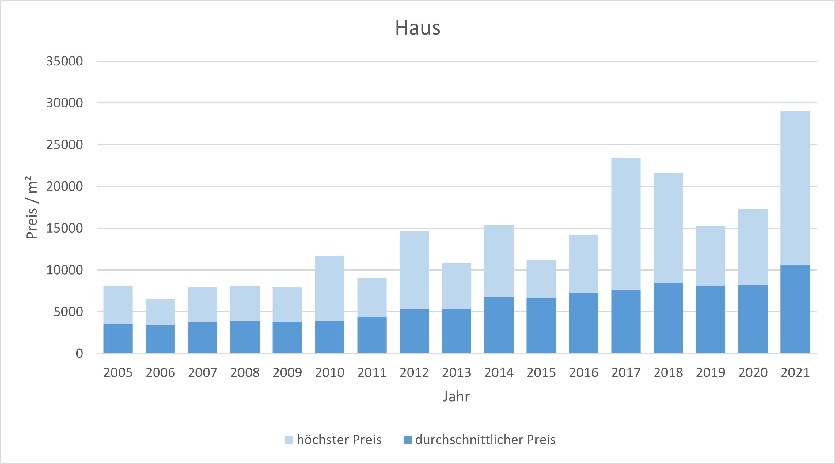 München - Hadern Haus kaufen verkaufen Preis Bewertung Makler www.happy-immo.de