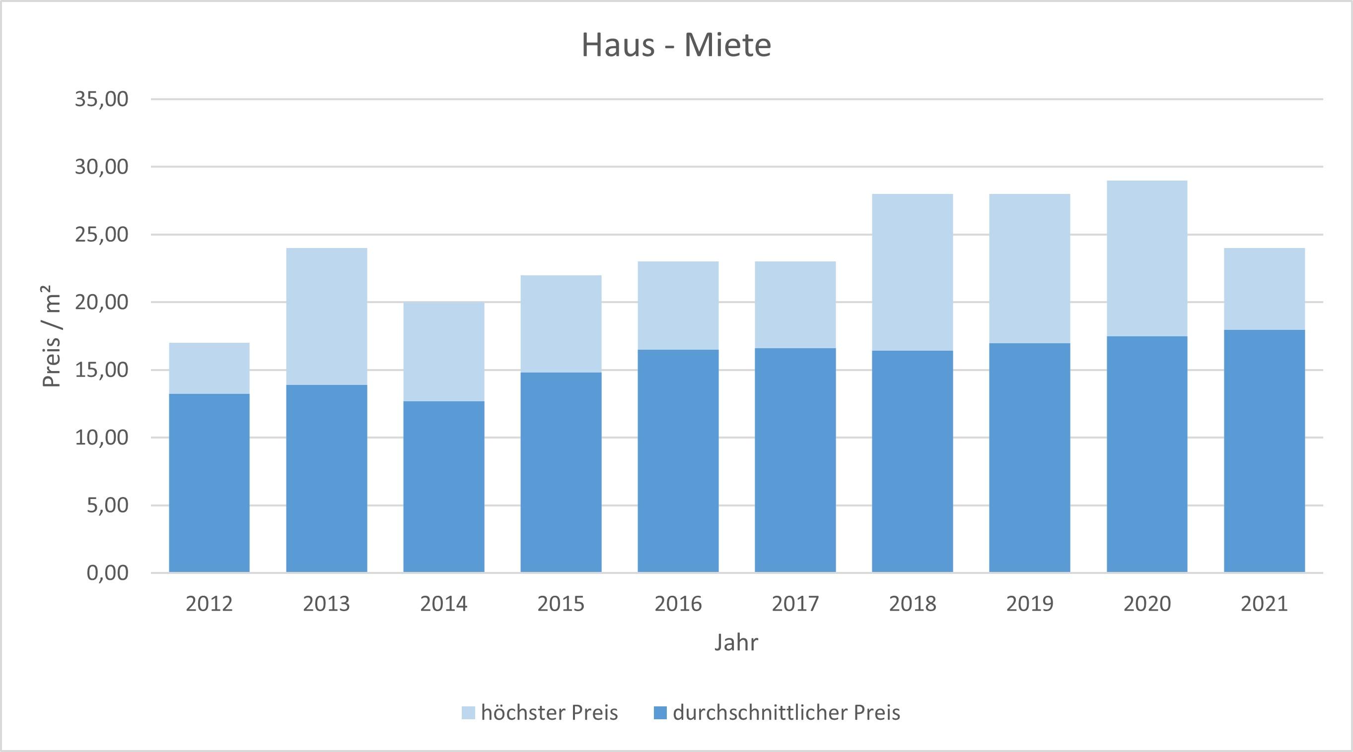 München - Hadern Haus mieten vermieten Preis Bewertung Makler www.happy-immo.de