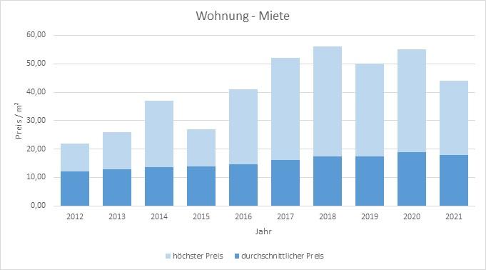 München - Hadern Wohnung mieten vermieten Preis Bewertung Makler www.happy-immo.de