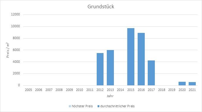 München - Haidhausen Grundstück kaufen verkaufen Preis Bewertung Makler 2019 2020 2021 www.happy-immo.de