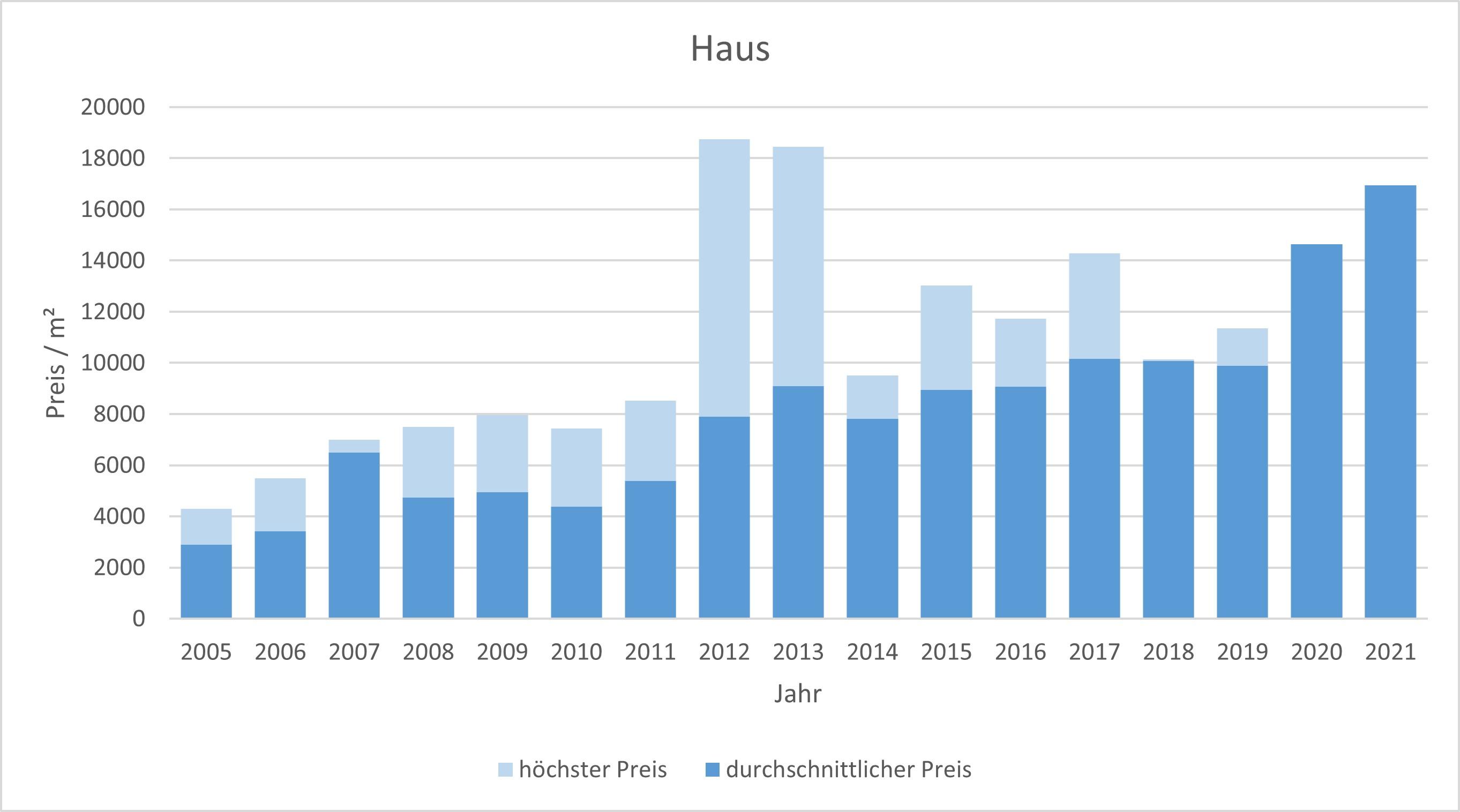 München - Haidhausen Haus kaufen verkaufen Preis Bewertung Makler 2019 2020 2021 www.happy-immo.de