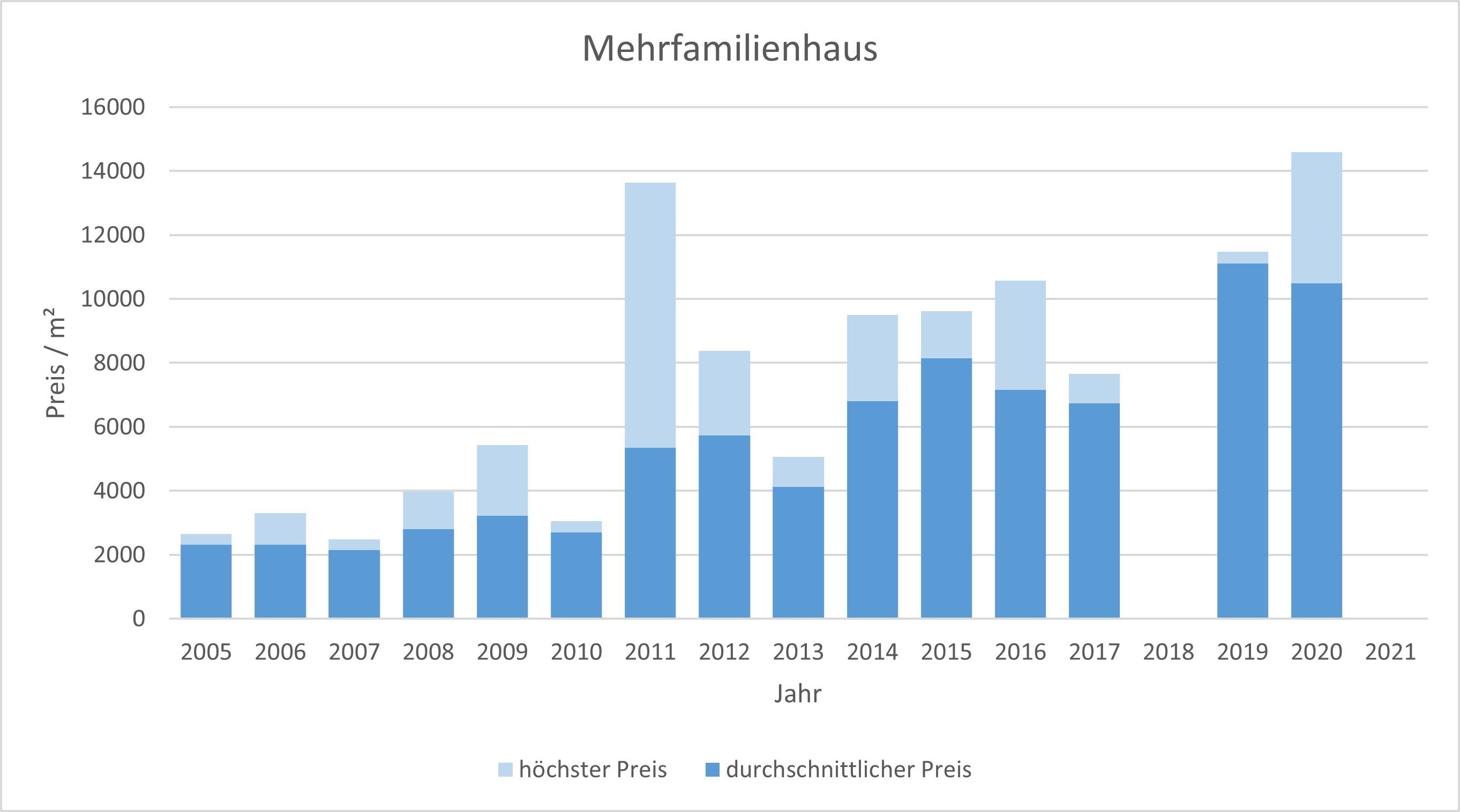 München - Haidhausen Mehrfamilienhaus kaufen verkaufen Preis Bewertung 2019 2020 2021 Makler www.happy-immo.de