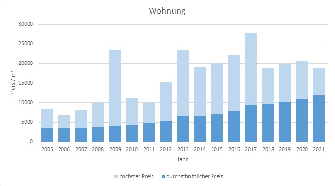 München - Haidhausen Wohnung kaufen verkaufen Preis Bewertung Makler 2019 2020 2021 www.happy-immo.de