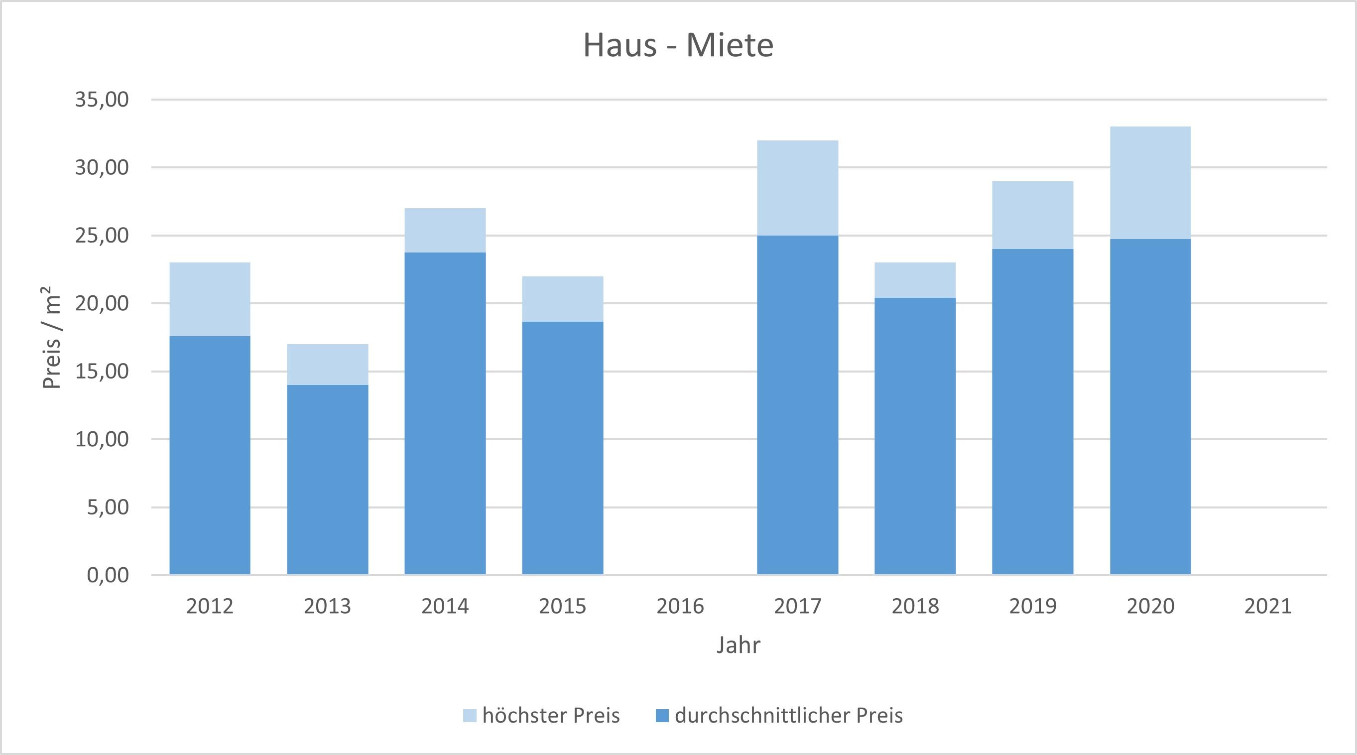 München - Haidhausen Haus mieten vermieten Preis Bewertung Makler 2019 2020 2021 www.happy-immo.de