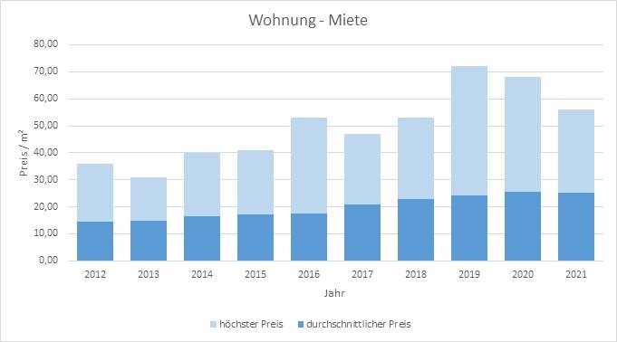München - Haidhausen Wohnung mieten vermieten Preis Bewertung Makler 2019 2020 2021 www.happy-immo.de