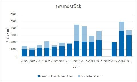 München - Harlaching Grundstück kaufen verkaufen Preis Bewertung Makler www.happy-immo.de