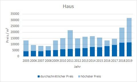 München - Harlaching Haus kaufen verkaufen Preis Bewertung Makler www.happy-immo.de