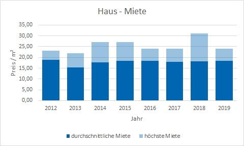 München - Harlaching Haus mieten vermieten Preis Bewertung Makler www.happy-immo.de