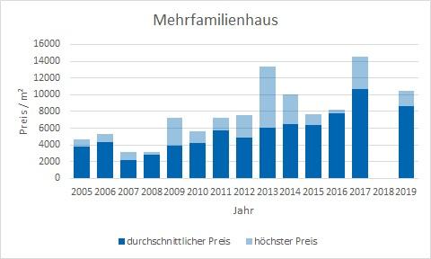 München - Harlaching Mehrfamilienhaus kaufen verkaufen Preis Bewertung Makler www.happy-immo.de