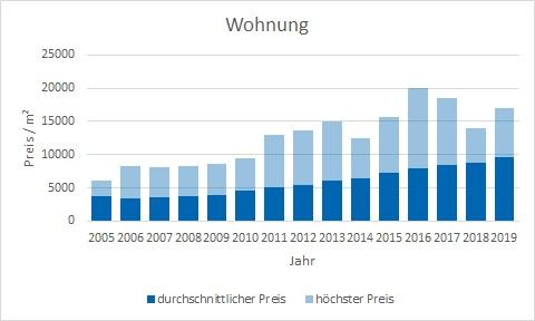 München - Harlaching Wohnung kaufen verkaufen Preis Bewertung Makler www.happy-immo.de