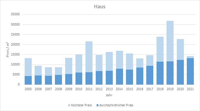 München - Harlaching Haus kaufen verkaufen Preis Bewertung Makler 2019 2020 2021 www.happy-immo.de