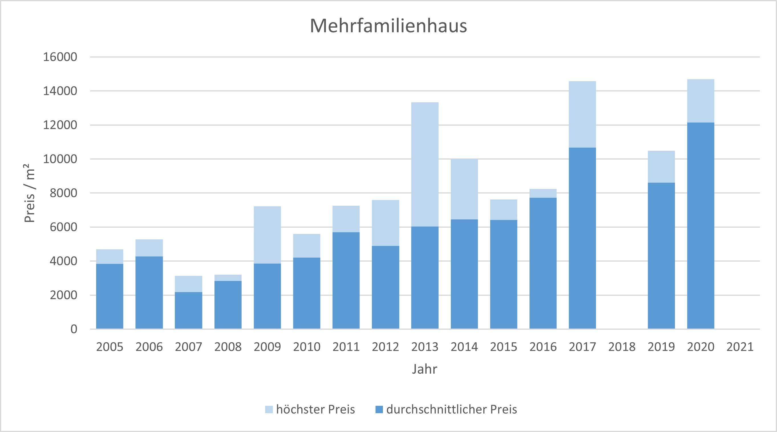 München - Harlaching Mehrfamilienhaus kaufen verkaufen Preis Bewertung Makler 2019 2020 2021 www.happy-immo.de
