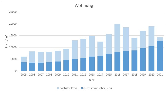 München - Harlaching Wohnung kaufen verkaufen Preis Bewertung Makler 2019 2020 2021 www.happy-immo.de