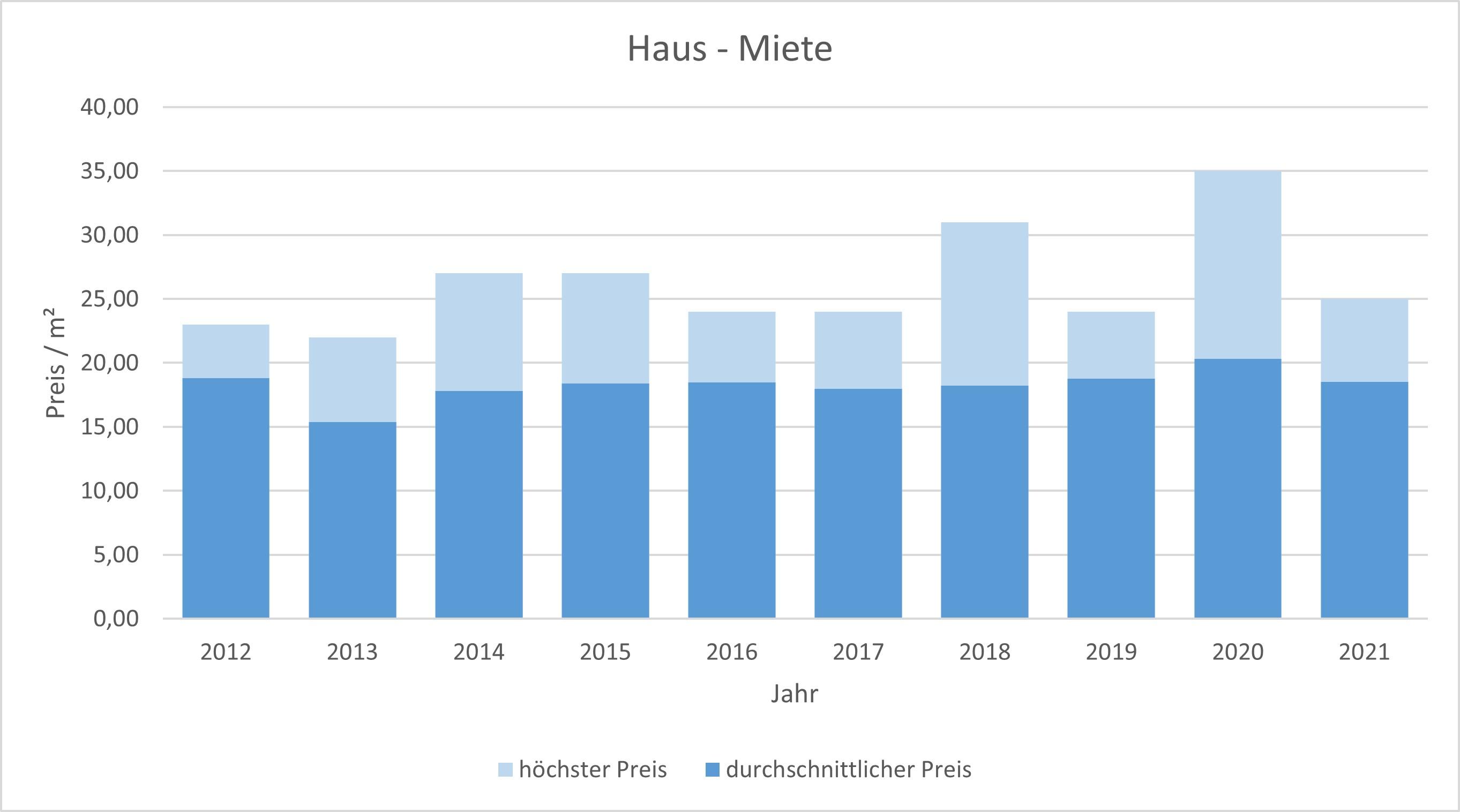 München - Harlaching Haus mieten vermieten Preis Bewertung Makler 2019 2020 2021 www.happy-immo.de
