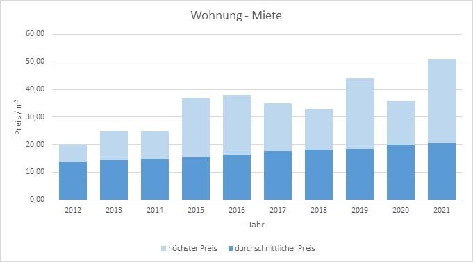 München - Harlaching Wohnung mieten vermieten Preis Bewertung Makler 2019 2020 2021 www.happy-immo.de