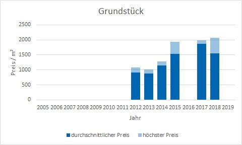 München - Hasenbergl Grundstück kaufen verkaufen Preis Bewertung Makler www.happy-immo.de