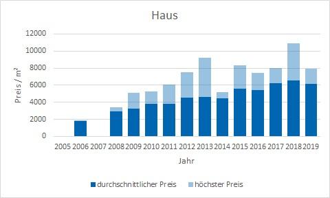 München - Hasenbergl Haus kaufen verkaufen Preis Bewertung Makler www.happy-immo.de