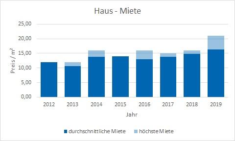 München - Hasenbergl Haus mieten vermieten Preis Bewertung Makler www.happy-immo.de