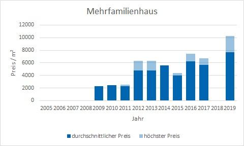 München - Hasenbergl Mehrfamilienhaus kaufen verkaufen Preis Bewertung Makler www.happy-immo.de