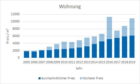 München - Hasenbergl Wohnung kaufen verkaufen Preis Bewertung Makler www.happy-immo.de