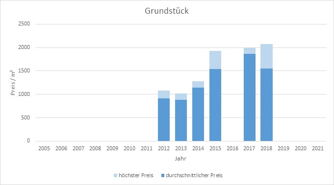 München - Hasenbergl Grundstück kaufen verkaufen Preis Bewertung Makler 2019 2020 2021 www.happy-immo.de