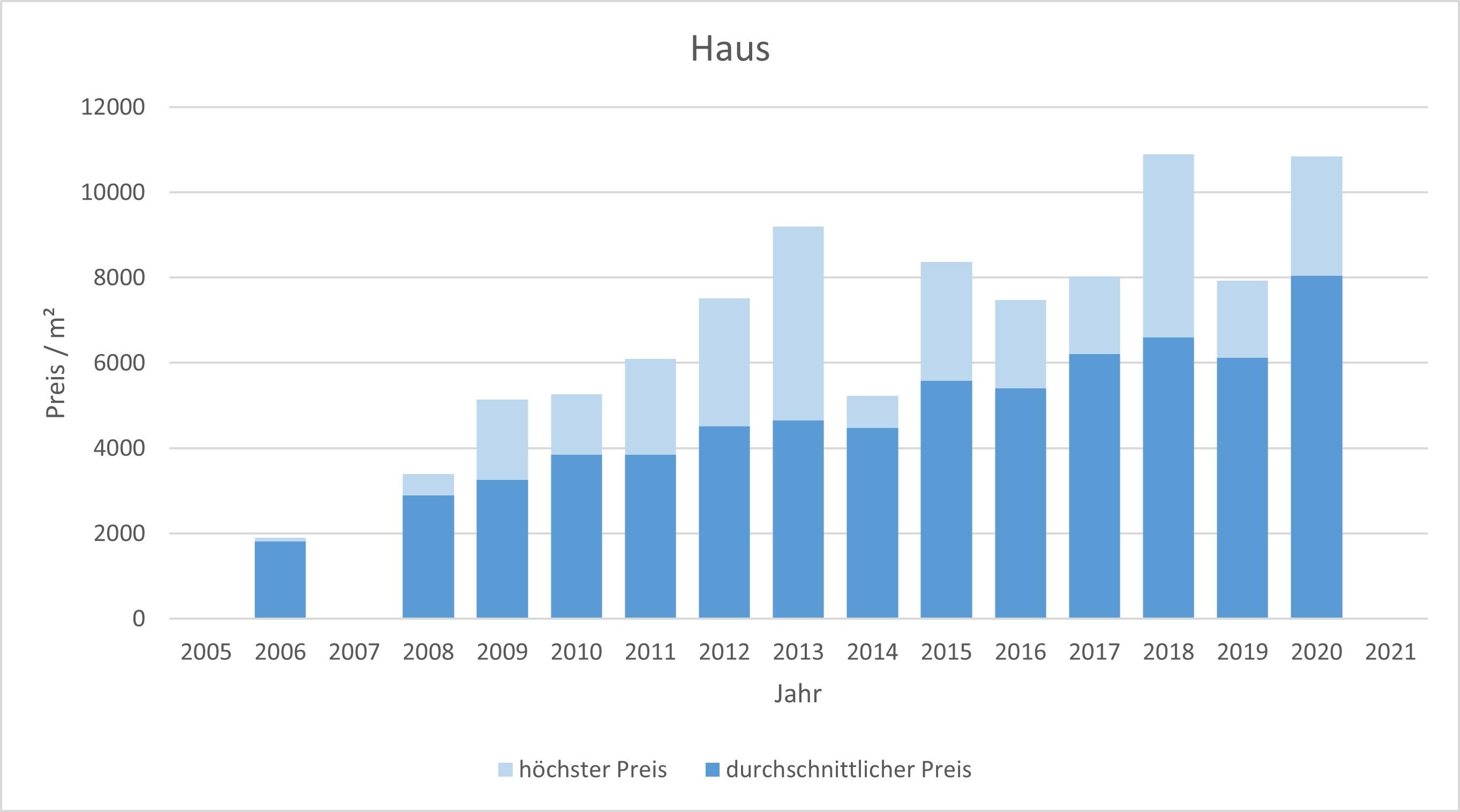 München - Hasenbergl Haus kaufen verkaufen Preis Bewertung Makler 2019 2020 2021 www.happy-immo.de