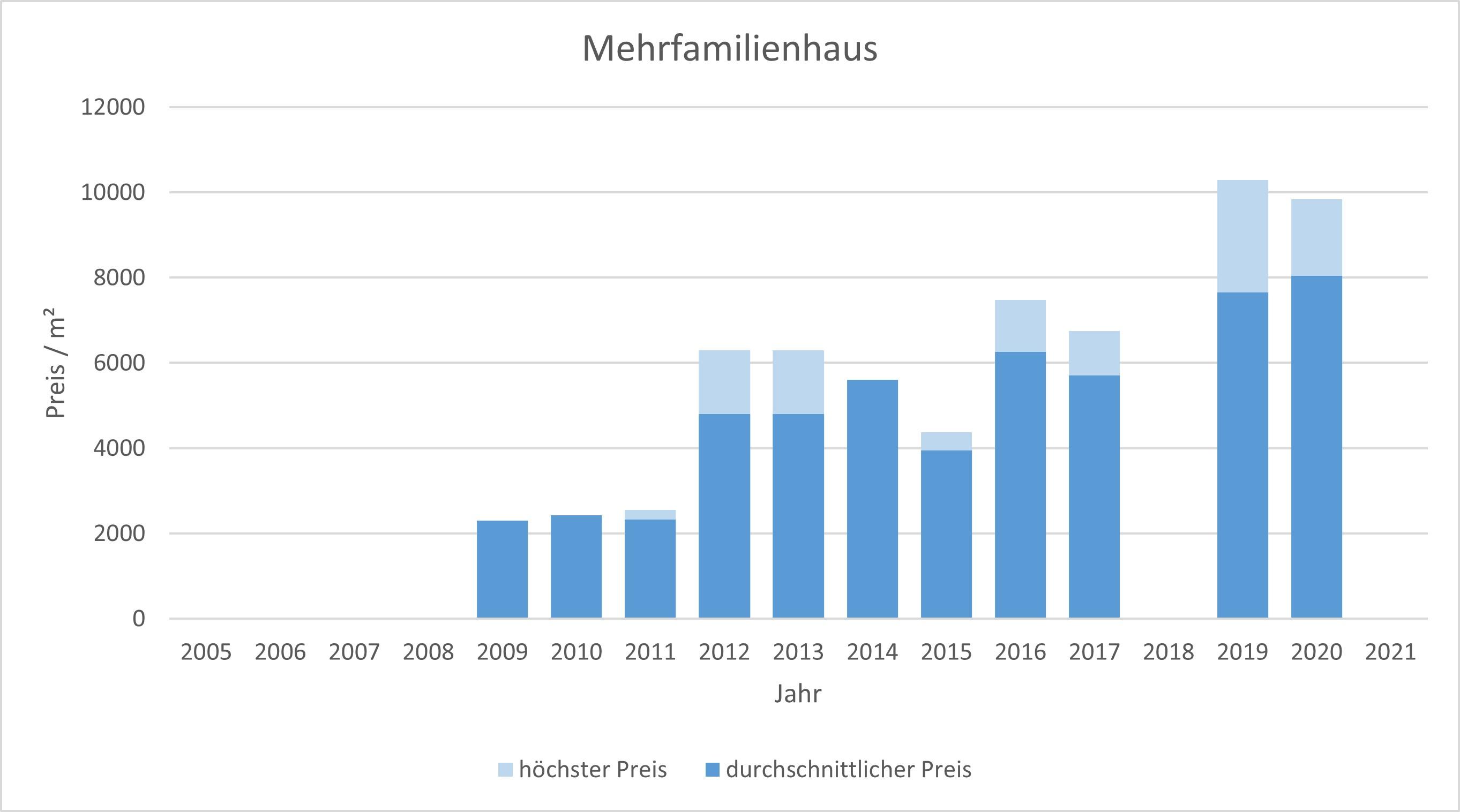 München - Hasenbergl Mehrfamilienhaus kaufen verkaufen Preis Bewertung 2019 2020 2021 Makler www.happy-immo.de