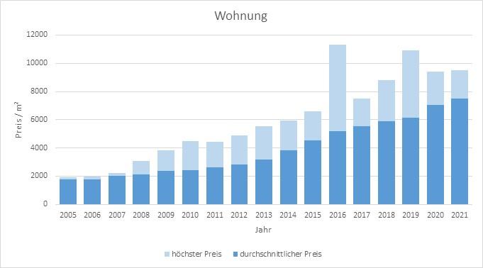 München - Hasenbergl Wohnung kaufen verkaufen Preis Bewertung Makler 2019 2020 2021 www.happy-immo.de